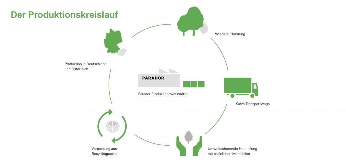 PARADOR Parkett Trendtime 8 Landhausdiele 1-Stab Eiche handscaped gebürstet 4V Classic naturgeölt – Bild 13