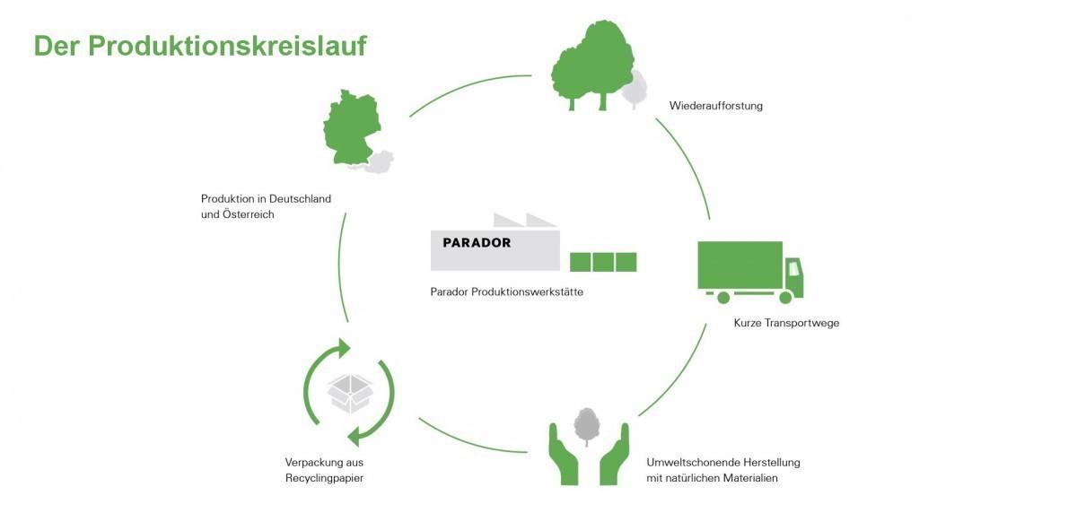 PARADOR Parkett Basic 11-5 Eiche SB 3-Stab naturgeölt weiß Rustikal – Bild 13