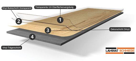 PARADOR Klebe-Vinyl Vollvinyl Basic 2.0 Eiche Royal hell gekälkt Gebürstete Struktur Klebevinyl Feuchtraumgeeignet  – Bild 11